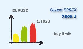 Анализ рынка форекс